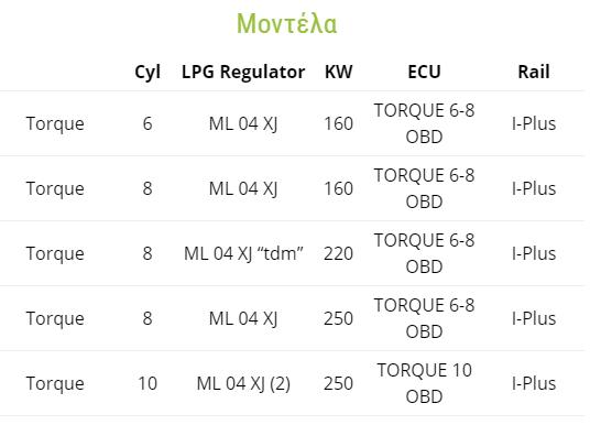 EMMEGAS Sequential Torque LPG Μοντέλα