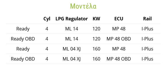 EMMEGAS Sequential Ready LPG